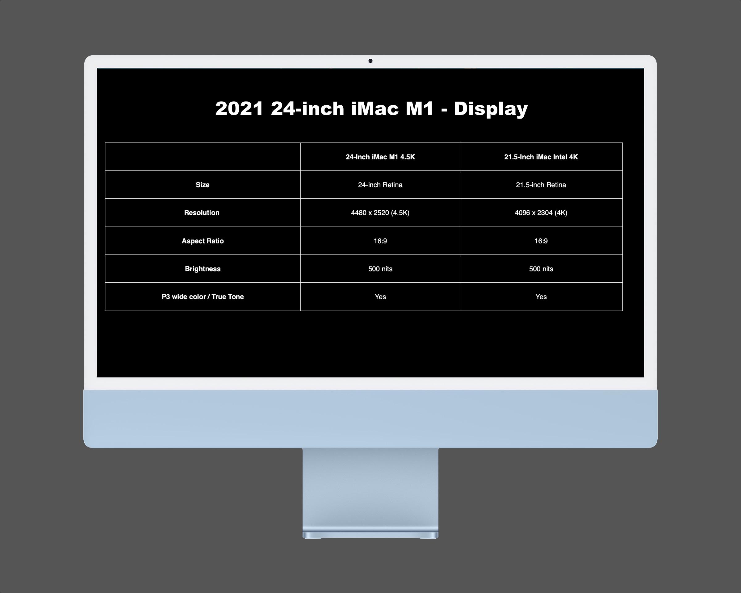 M1 iMac vs Intel iMac - Hardware