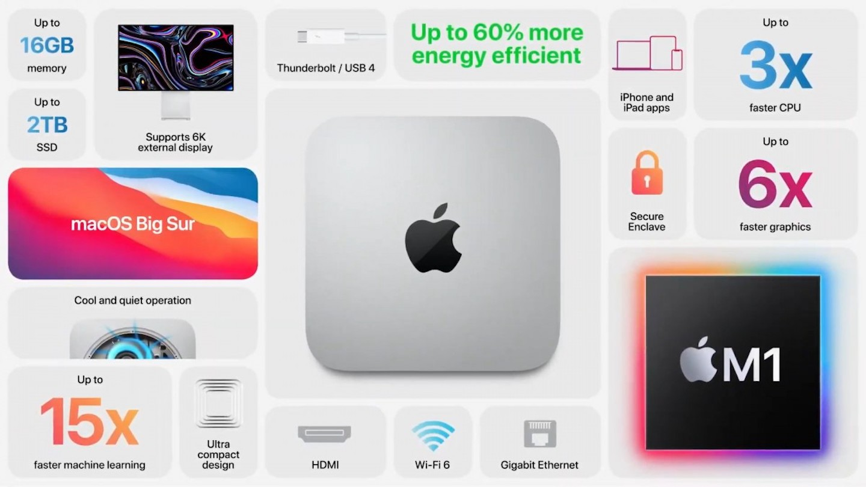 Mac mini m1 stats